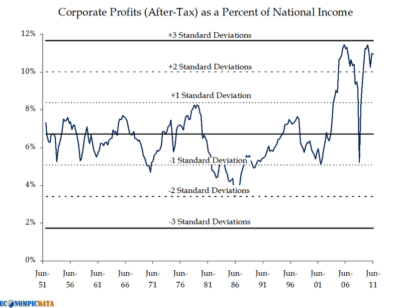 Extended Corporate Profits