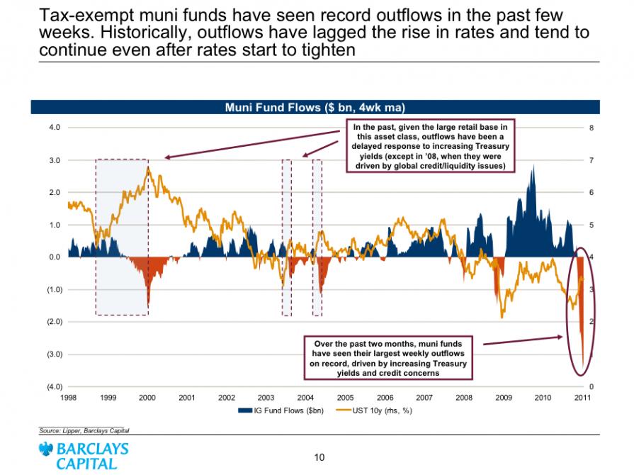 Muni Fund Outflows