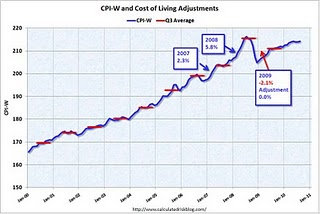 No Increase in Social Security Benefits 2011