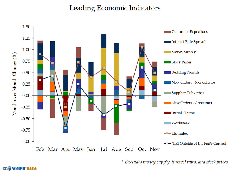 Leading Economic Indicators Rise in November