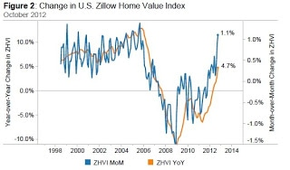 Housing Prices Increase 4.7% Year Over Year