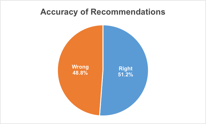 Accuracy of Recommendations