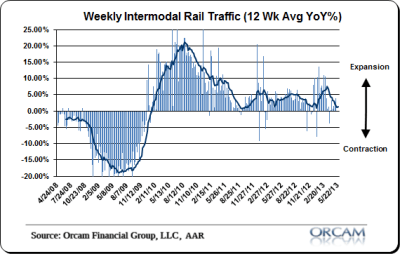Rail Traffic Continues to Soften