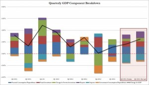 9-5-13 GDP graph