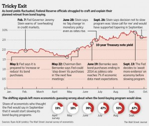 federal reserve comments in 2013