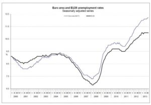 Record Unemployment in Europe
