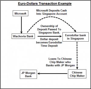 definition- euro dollar