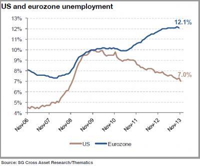 Unemployment in Europe – Still a Disaster