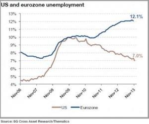 2013 12 13 europe unemployment chart