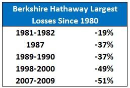 Warren Buffet's Biggest Losses