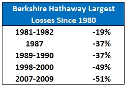 2014 06 25 Berkshire Hathaway- losses since 1980