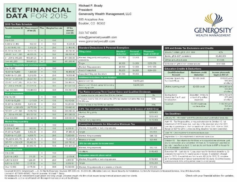 Key Financial Information – 2015