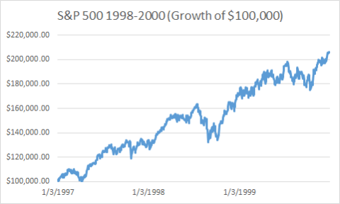 The Cost of Getting Scared Out of Stocks in 1998