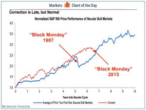 cotd-secular-bull-markets