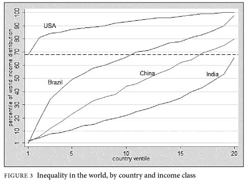 World Inequality