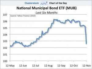 What's Wrong with Muni Bonds?  Everything