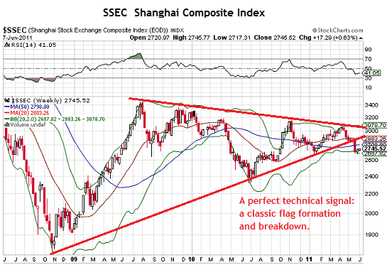 Technicals on China