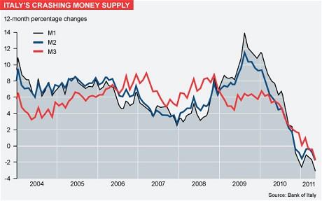Italy's Crashing Money Supply