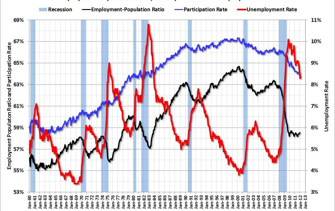 Unemployment Rate / Participation Rate