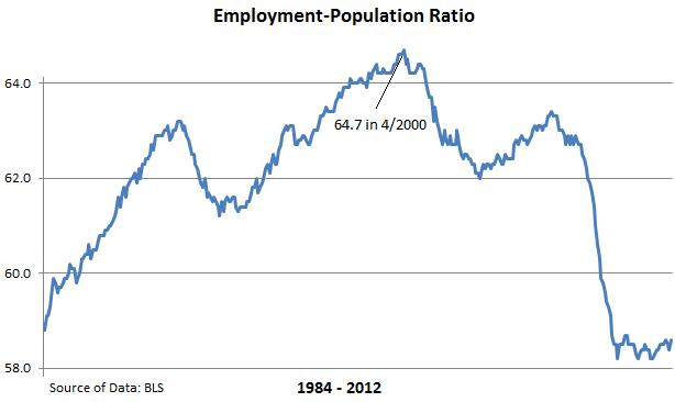 Dismal Jobs Report
