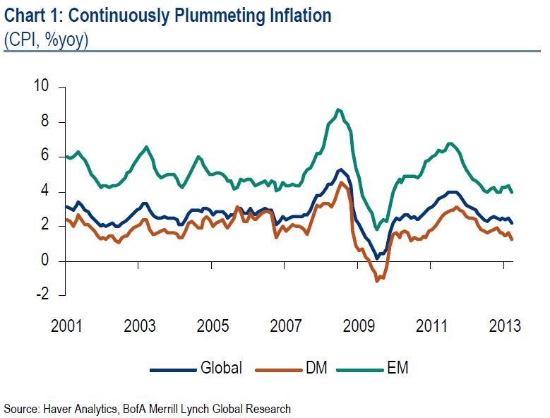 chart- continuously plummeting inflation