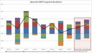 9-5-13 GDP graph