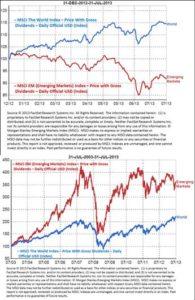9-5-13 emerging markets graph