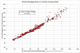 5% 30 Year Mortgages