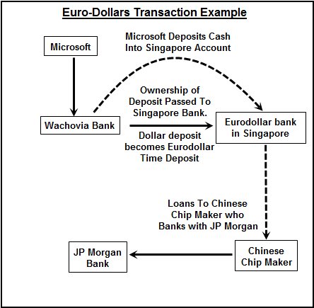 Definition:  Eurodollar