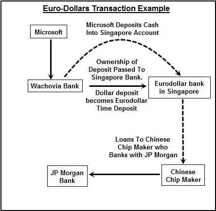 Definition:  Eurodollar