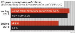 20 year average annual return