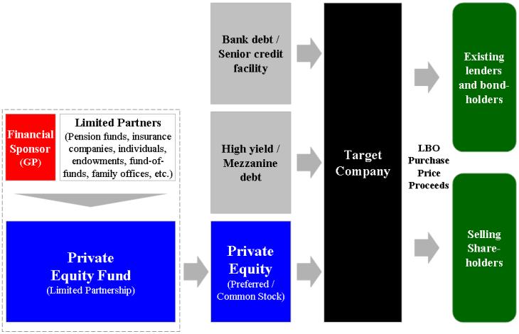 Definition:  Leveraged Buyout LBO