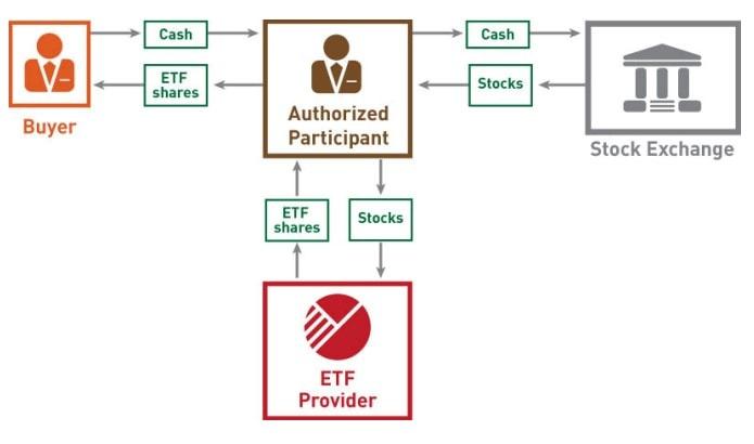 How International ETFs Work
