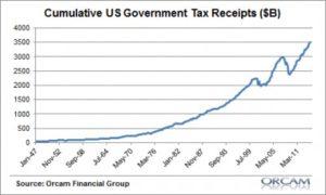 us gov tax receipts