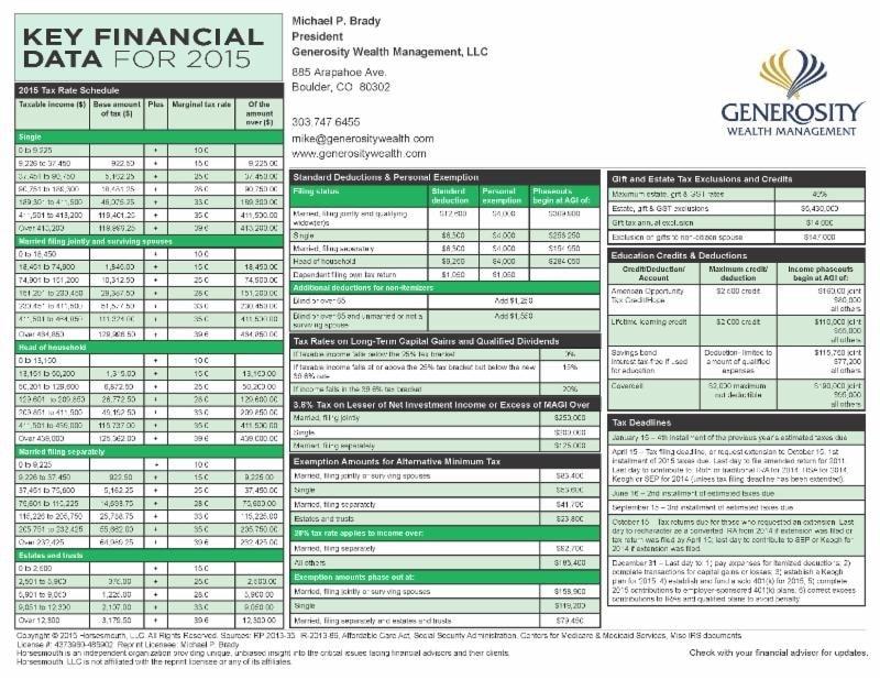 Key Financial Information – 2015