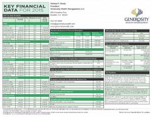 key financial info 2015