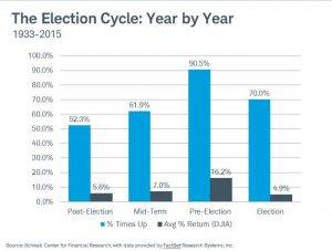 The Election Cycle Year by Year