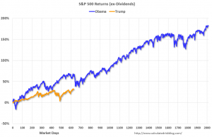 S&P 500 Returns Trump Vs Obama