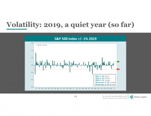 Volatility: 2019, a quiet year