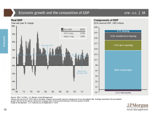 Economic Growth GDP
