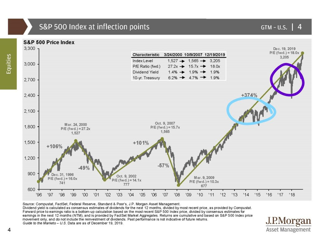 S&P Index at Inflection Points 2019