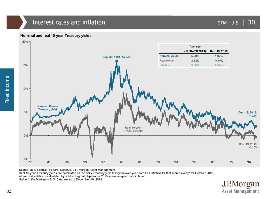 Interest rate and inflation