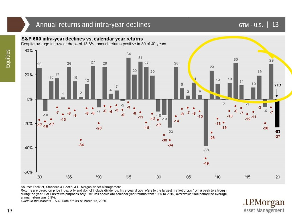 1-2: Annual Returns and intrayear declines