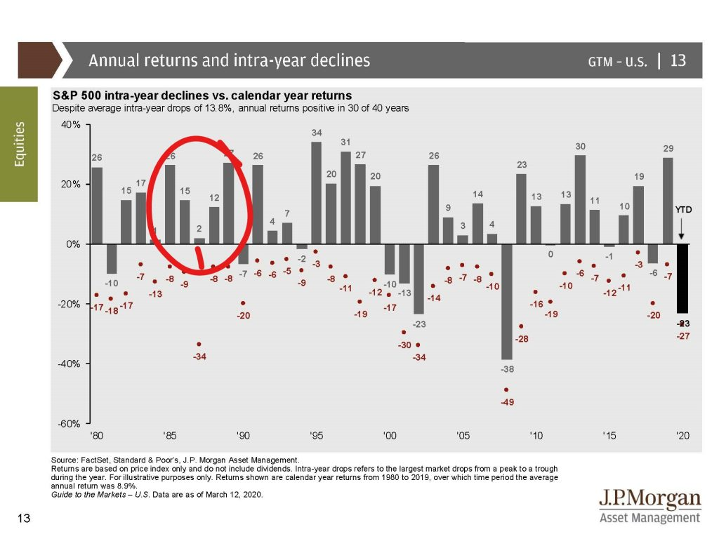 1-3: Annual Returns and intrayear declines