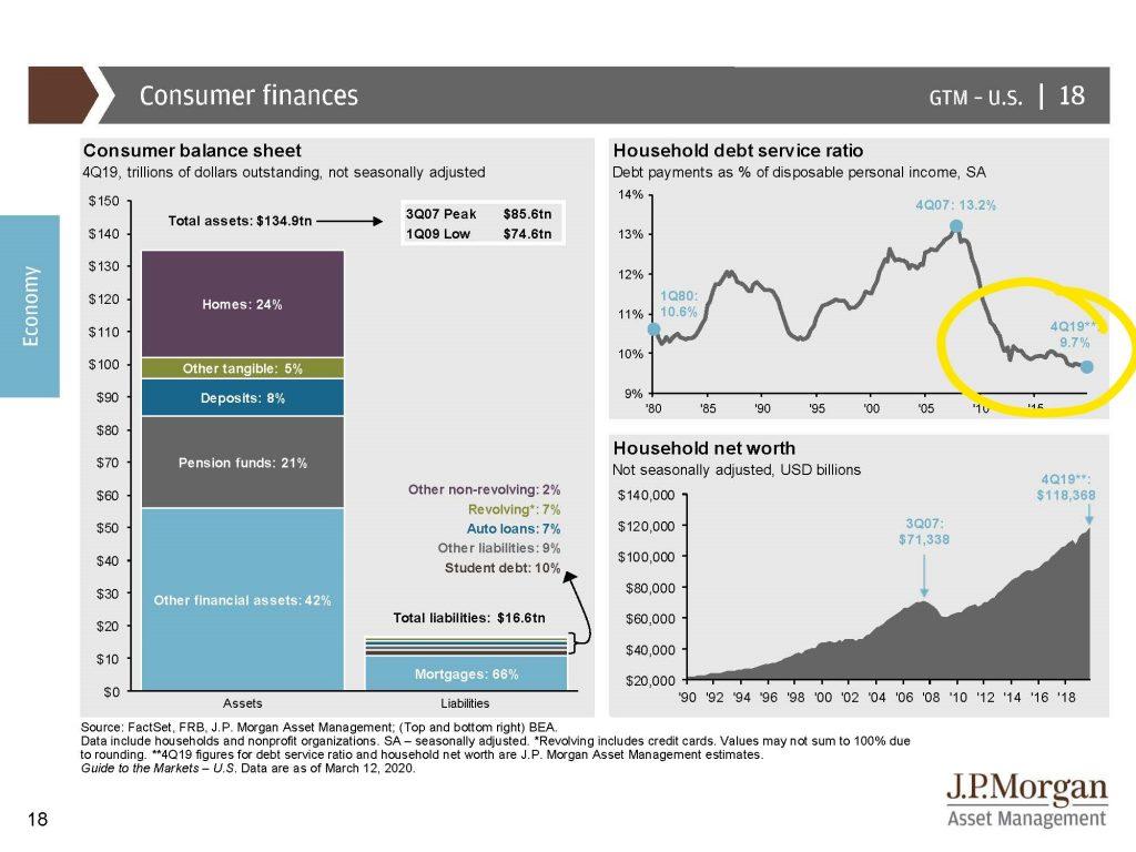 5: Consumer finances