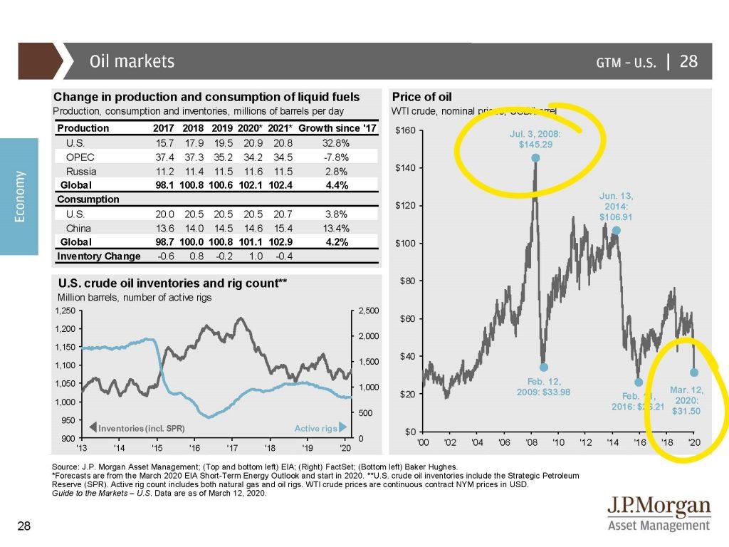 6: Oil Markets
