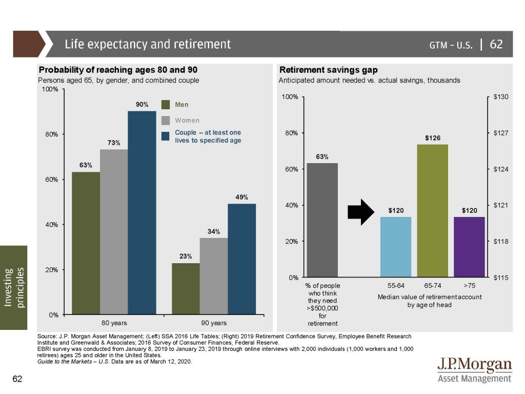 7: life expectancy and retirement