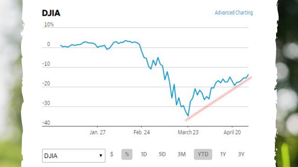 DJIA April 20, 2020