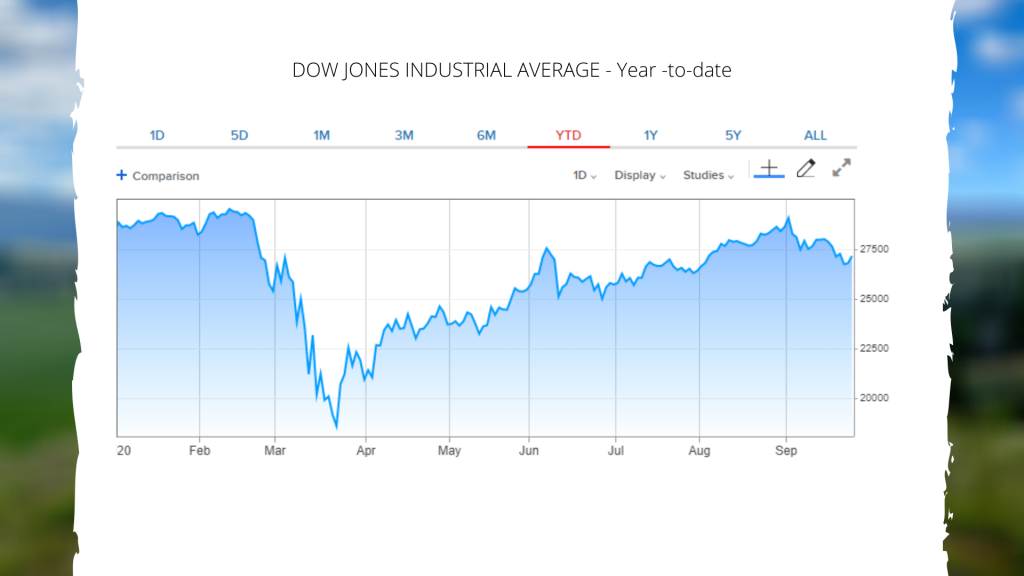 DJIA 2020 3rd Quarter Tear to date
