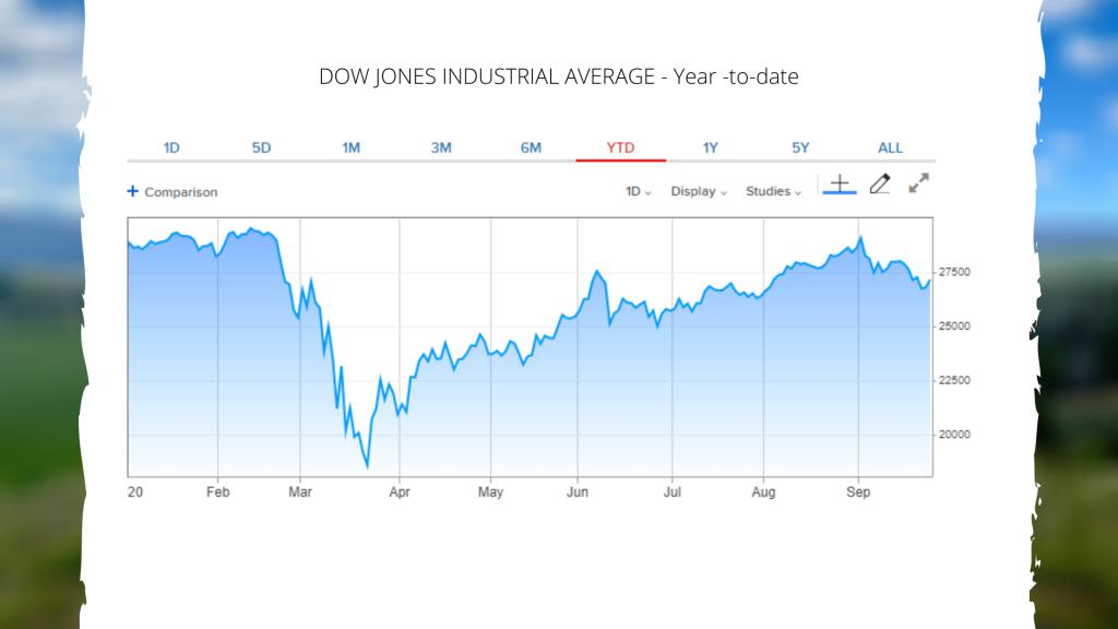 DJIA 2020 3rd Quarter Tear to date